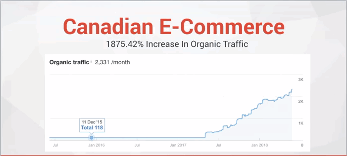 a graph of a Canadian eCommerce website showing marked improvement in traffic