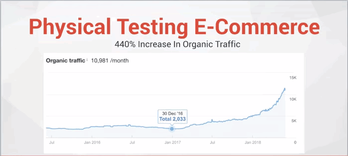 a graph of a physical testing eCommerce website showing marked improvement in traffic