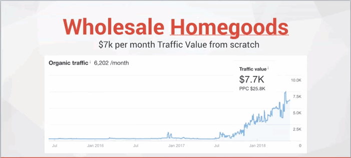 a graph of a wholesale homegoods website showing marked improvement in traffic