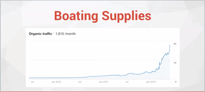 a graph of a boating supplies website showing marked improvement in traffic