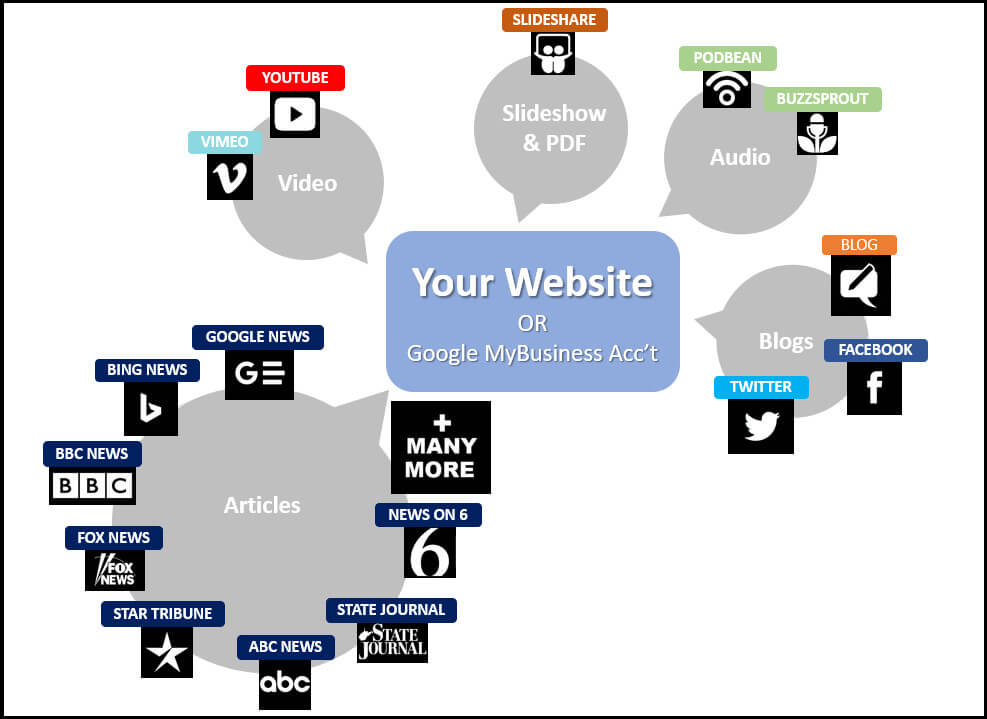 image depicting what type of credit your website could receive using media marketing
